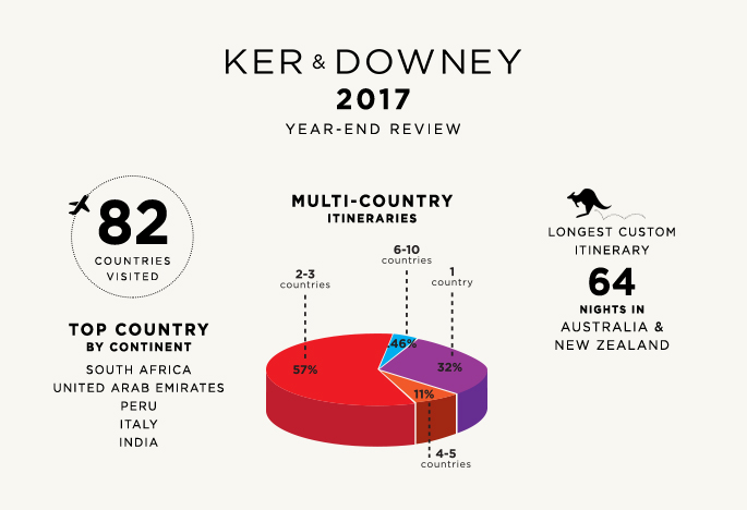 Ker & Downey's Year-End Review